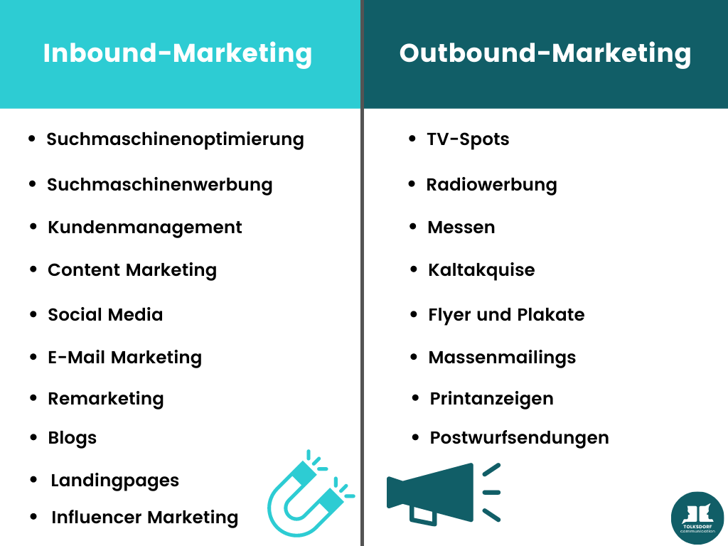 Piktogramm Blogbeitrag Inbound vs Outbound