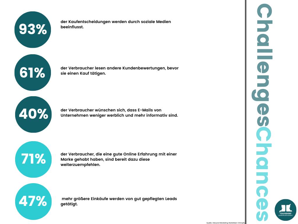 Infografik Inbound Marketing Käuferverhalten